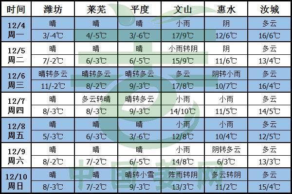 干冷空气至,生姜注意防冻 ()