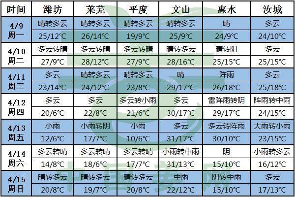 气温变化频繁,姜农小心大风天气!