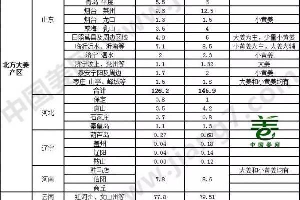 全国生姜种植面积统计评估报告(2017-2018)