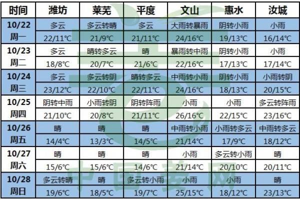 冷空气频繁,周中迎降雨 ()