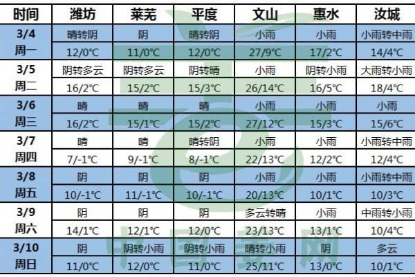 气温回升,大姜供应或增多 ()