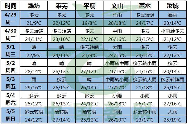 南方降雨北方晴 生姜交易或分化 ()