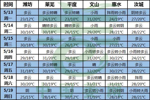 高温天气初显 病虫害防治要提前! ()