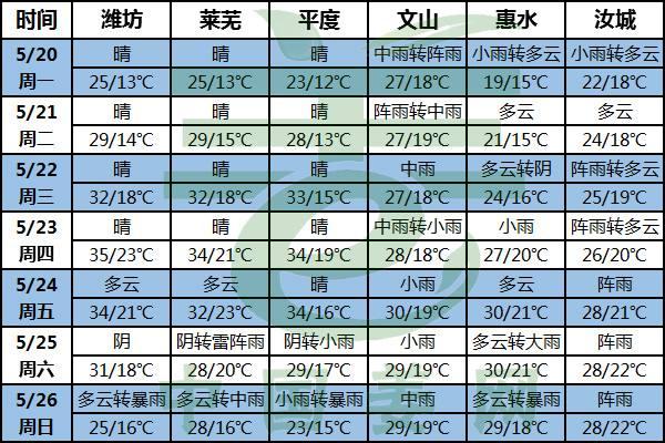 降雨高温齐袭 及时关注新姜生长状况 ()