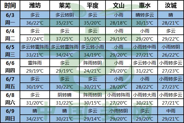 高温预警 防晒防病虫害要当心 ()
