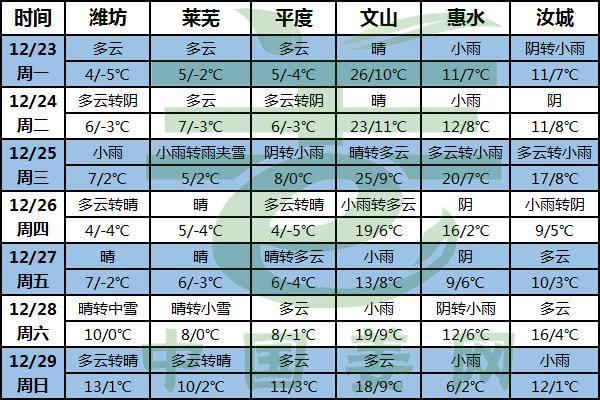 阴雨天气为主调 拿姜卖姜要注意 ()