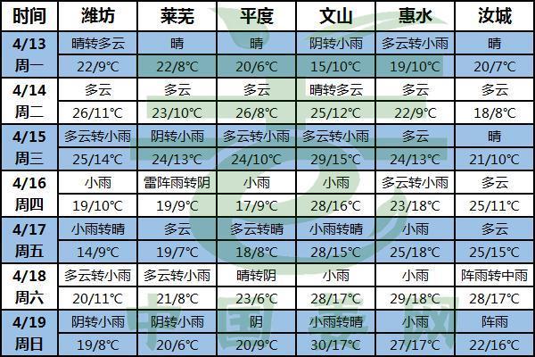 天气回温 晴雨相间 ()