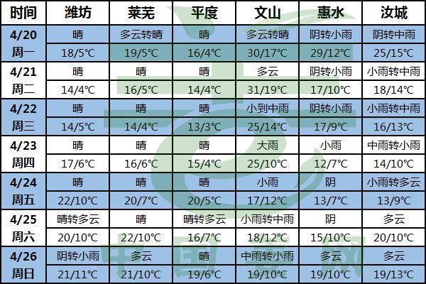 晴雨分化 温度升高要警惕! ()