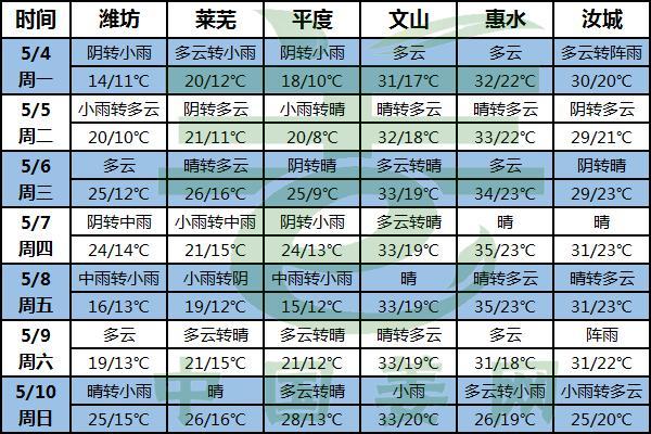 多雨高温来袭 南北天气分化 ()
