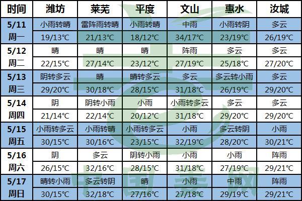 晴雨相间 气温先降后升 ()