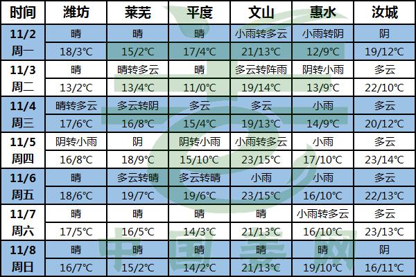 冷空气东移南下 大姜注意窖存温度 ()