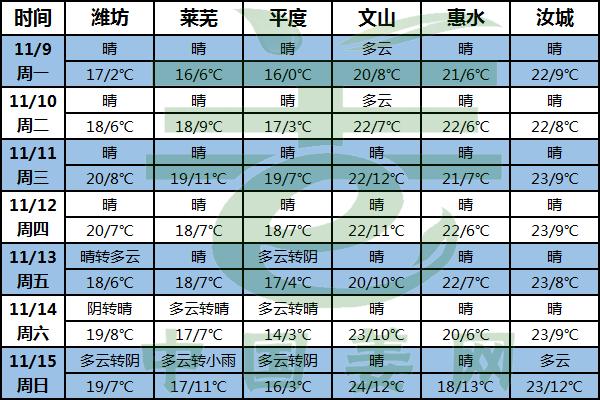 晴好天气为主 窖内温度需注意! ()