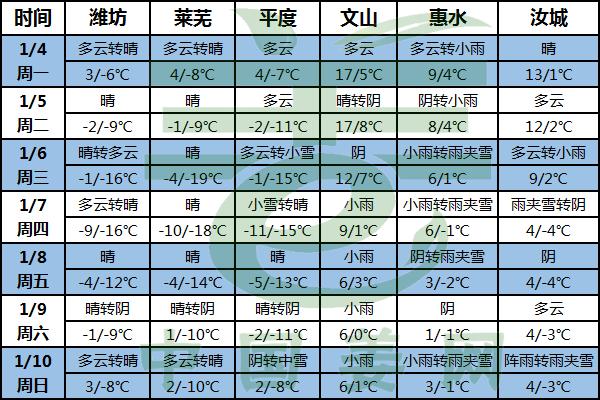 冷空气活动频繁 南方雨雪注意窖温 ()